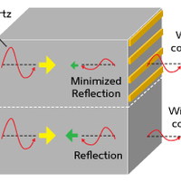 A*STAR Singapore: Photonics - Cutting reflection for the infrared & beyond...