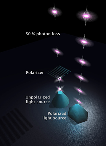 DCN Corp® - Two ways of creating polarised light with the right hand side emitted via Quantum dots (QD). Credit - Dr Fredrik Karlsson, Linköping University (LU), Sweden
