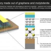 Science Daily: EPFL-LANES, Switzerland - Prototypes fantastic flash memory - combining Graphene & Molybdenite