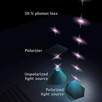 LU: Quantum dots provide complete control of photons